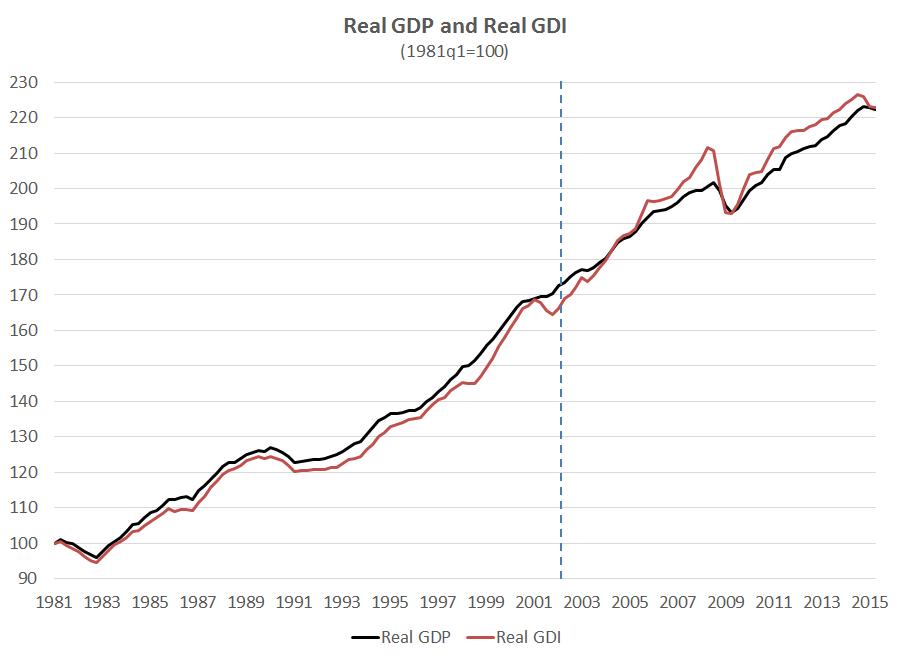 realGDI_GDP_1981